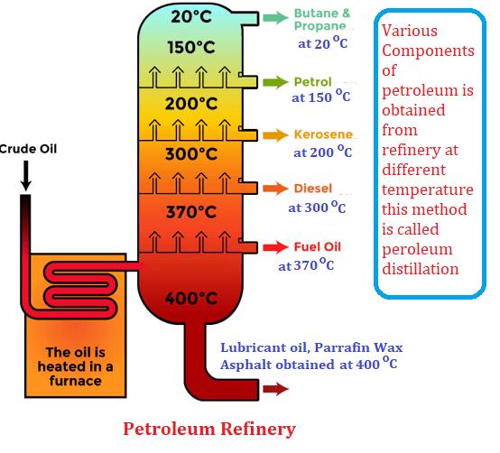 petroleum distillation (Refinery)